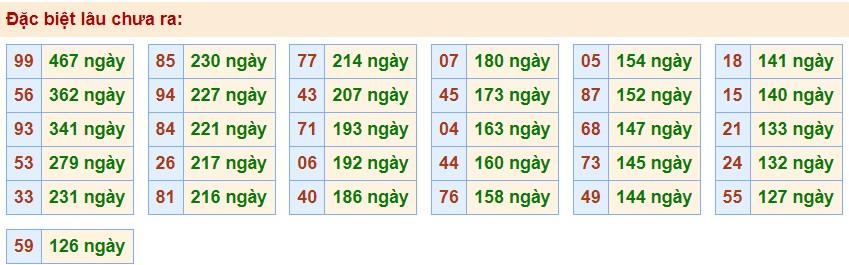 dự đoán xổ số mb ngày 24-8-2020 hôm nay thứ 2