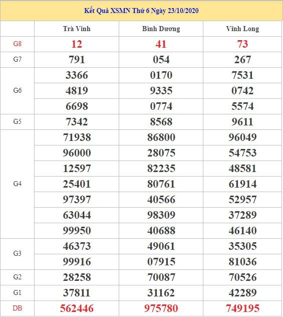 Dự đoán XSMN ngày 30/10/2020 - Chốt số đẹp kết quả XSMN hôm nay