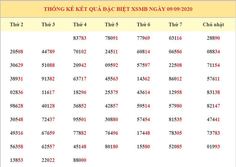 dự đoán kết quả XSMB ngày 10/9/2020 hôm nay thứ 5
