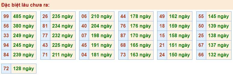 dự đoán xổ số miền bắc ngày 11/9/2020 hôm nay thứ 6
