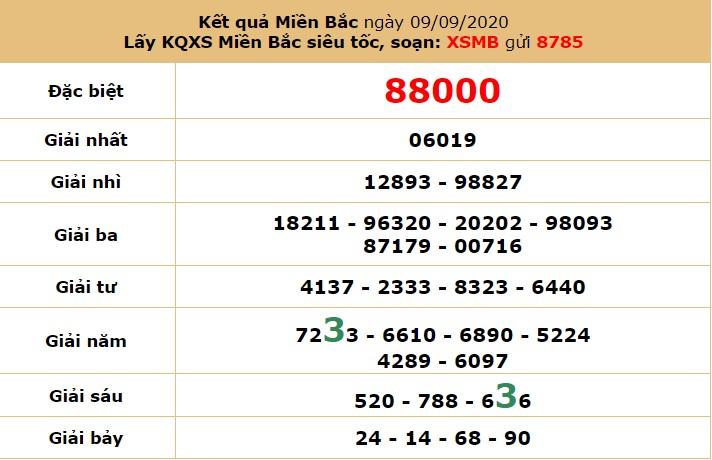 dự đoán XSMB hôm nay thứ 6 ngày 11/9/2020