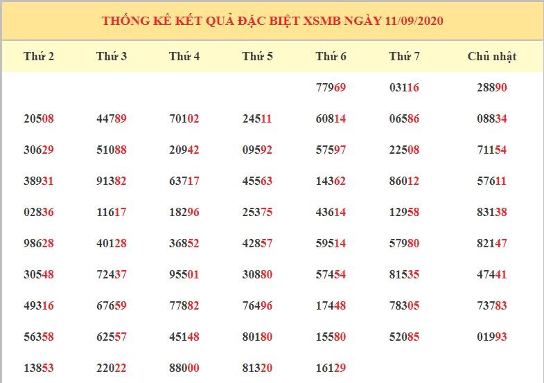 dự đoán kết quả XSMB ngày 12/9/2020 hôm nay thứ 7