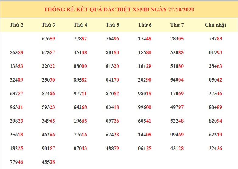 Dự đoán XSMB ngày 28/10/2020 - Dự đoán kết quả xổ số miền Bắc chính xác nhất