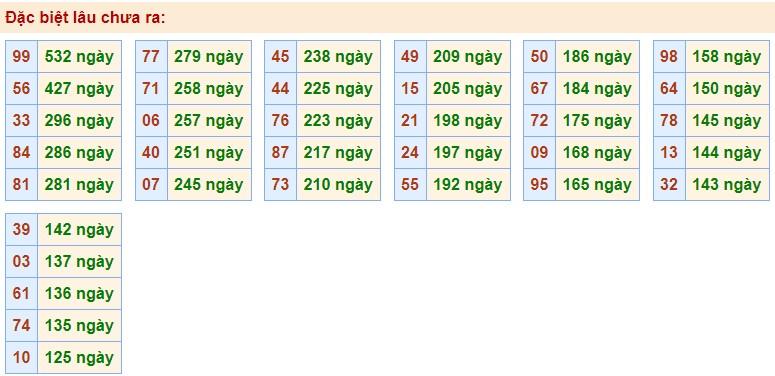 Phân tích XSMB 28/10/2020 với các cặp số gan nhất chưa về giải Đặc Biệt