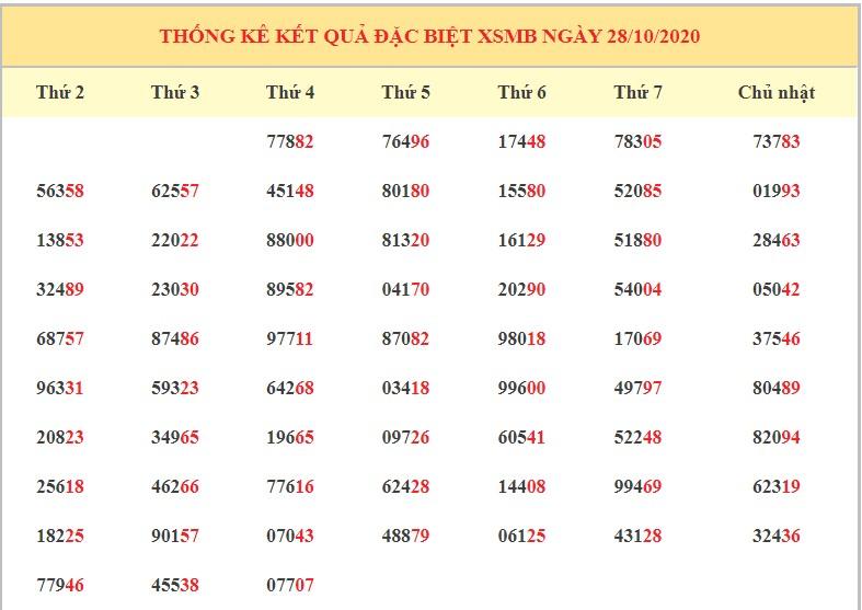 Dự đoán XSMB ngày 29/10/2020 - Dự đoán kết quả xổ số miền Bắc chính xác nhất