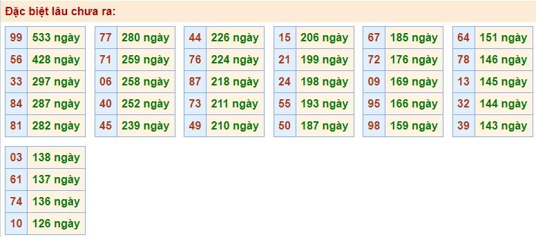 Phân tích XSMB 29/10/2020 với các cặp số gan nhất chưa về giải Đặc Biệt