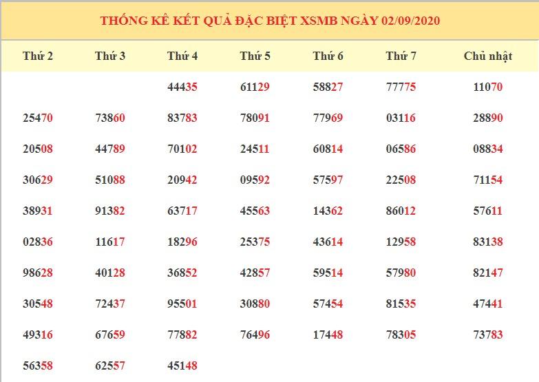 dự đoán kết quả XSMB ngày 3/9 hôm nay thứ 5