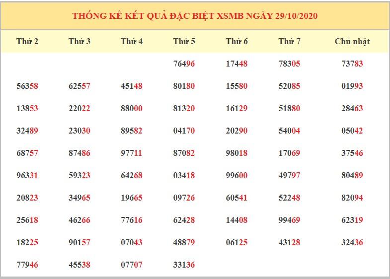 Dự đoán XSMB ngày 30/10/2020 - Dự đoán kết quả xổ số miền Bắc chính xác nhất