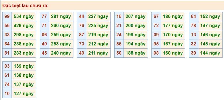 Phân tích XSMB 30/10/2020 với các cặp số gan nhất chưa về giải Đặc Biệt