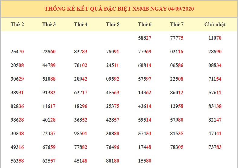 dự đoán kết quả XSMB ngày 5/9/2020 hôm nay thứ 7
