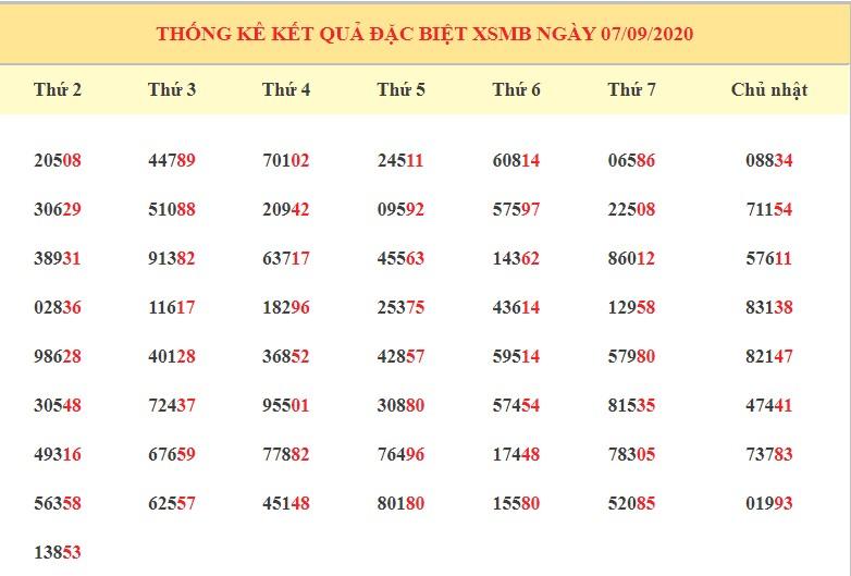dự đoán kết quả XSMB ngày 8/9/2020 hôm nay thứ 3