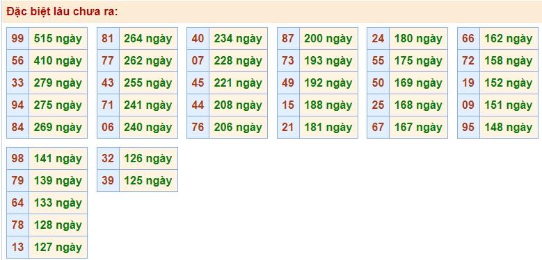 Phân tích XSMB với các cặp số gan nhất chưa về giải Đặc Biệt