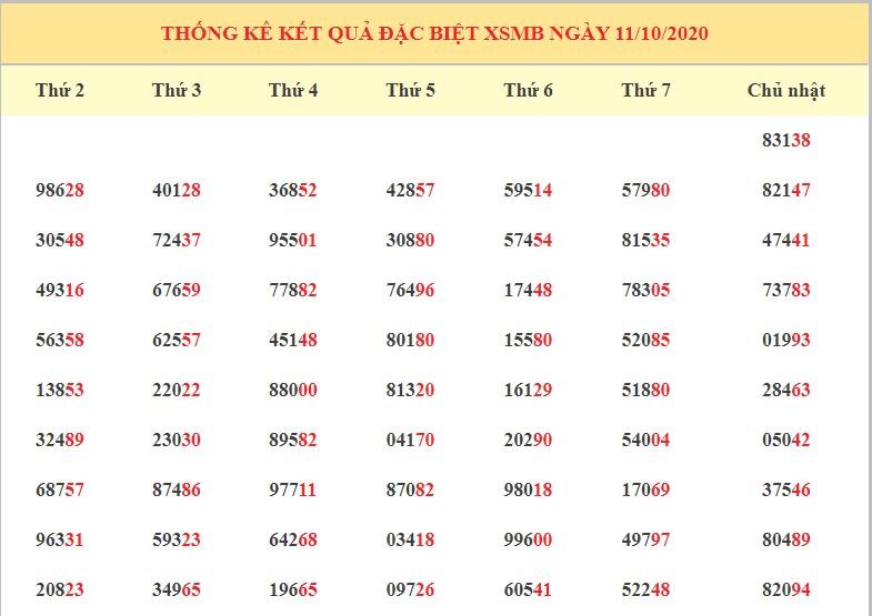 Dự đoán XSMB ngày 12/10/2020 - Dự đoán kết quả xổ số miền Bắc chính xác nhất
