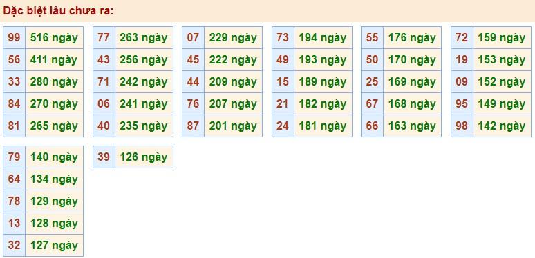 Phân tích XSMB 12/10/2020 với các cặp số gan nhất chưa về giải Đặc Biệt