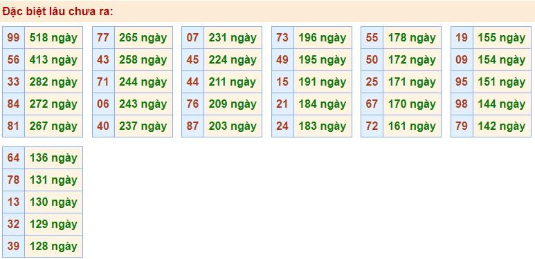 Phân tích XSMB 14/10/2020 với các cặp số gan nhất chưa về giải Đặc Biệt