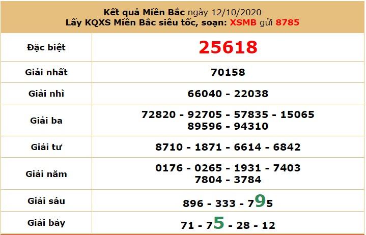 Soi cầu KQXSMB hôm nay 14/10 bằng cách ghép vị trí các giải