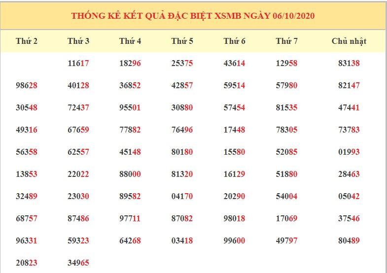 Dự đoán kết quả XSMB ngày 7/10/2020