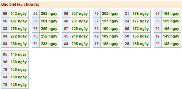 Phân tích nhanh các bộ loto gan, loto ra nhiều ngày XSMB ngày 8/10/2020