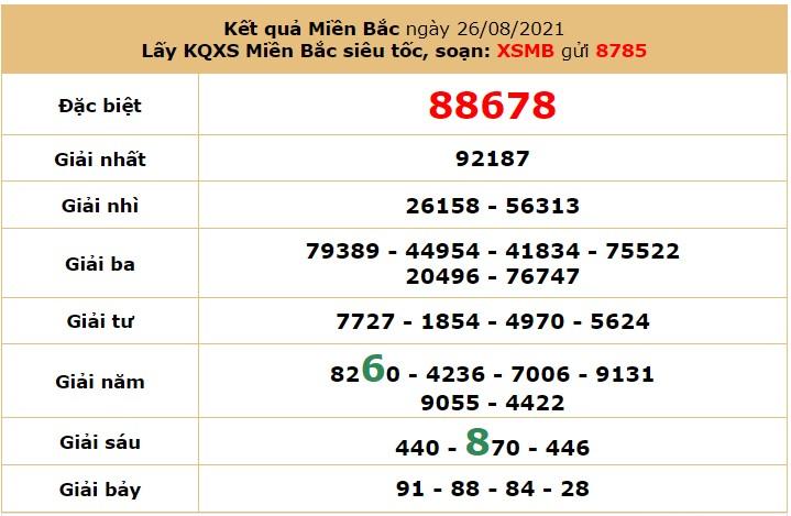 Dự đoán XSMB ngày 27/8/2021 5