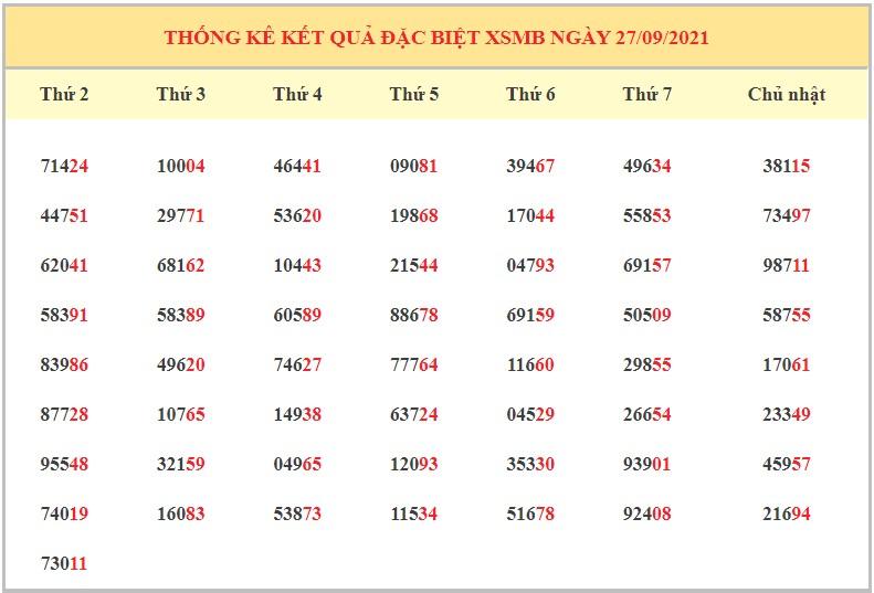 Dự đoán XSMB ngày 28/9/2021 2