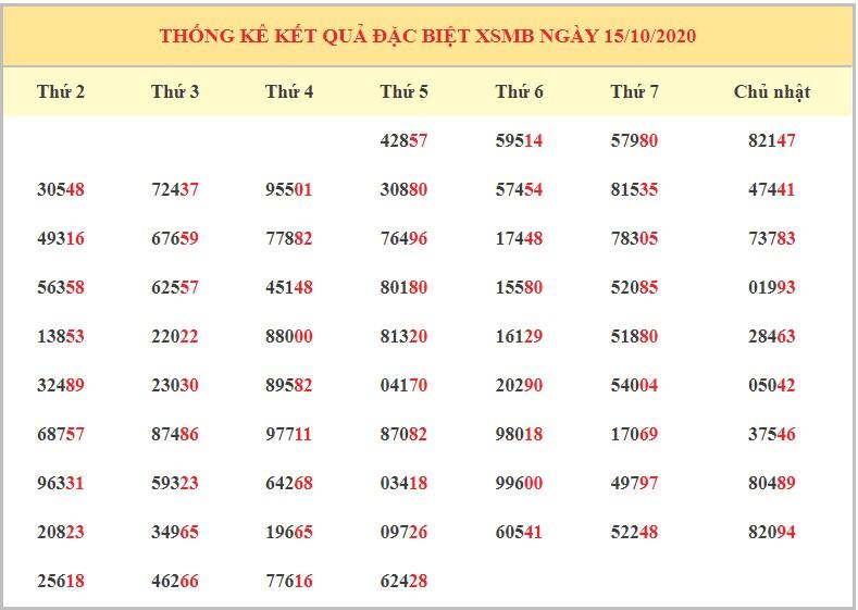 Dự đoán XSMB ngày 16/10/2020 - Dự đoán kết quả xổ số miền Bắc chính xác nhất