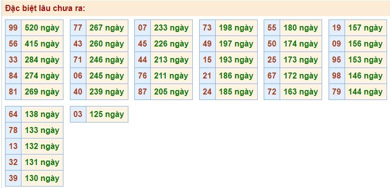 Phân tích XSMB 16/10/2020 với các cặp số gan nhất chưa về giải Đặc Biệt