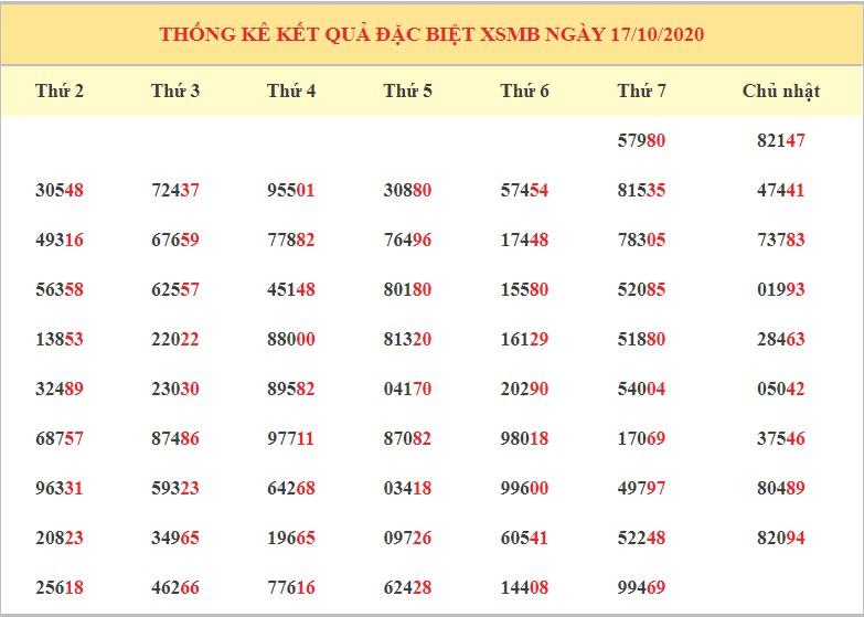 Dự đoán XSMB ngày 18/10/2020 - Dự đoán kết quả xổ số miền Bắc chính xác nhất