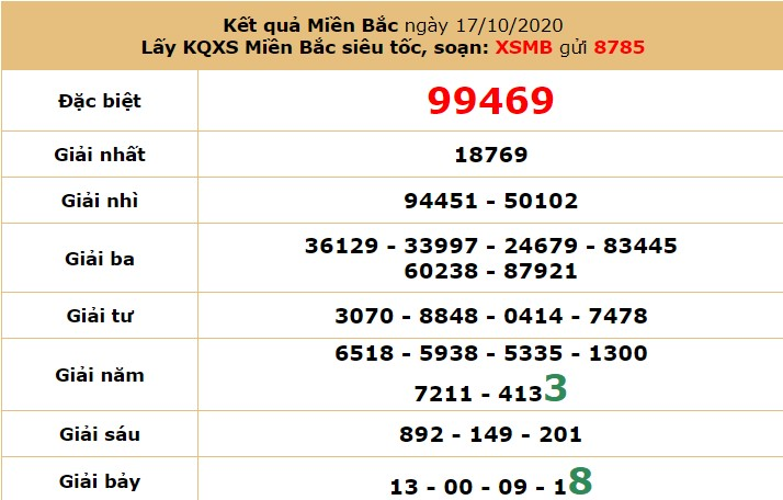 Soi cầu KQXSMB hôm nay 18/10 bằng cách ghép vị trí các giải