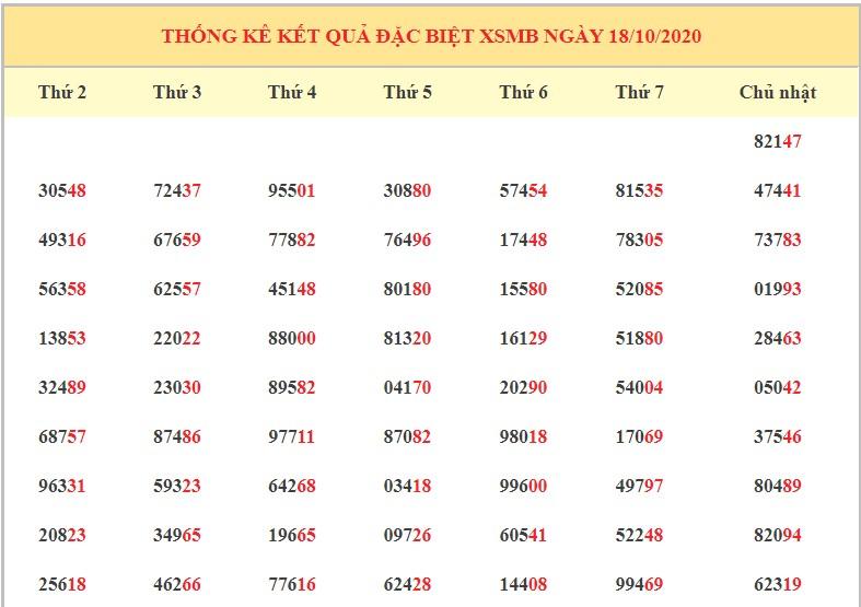 Dự đoán XSMB ngày 19/10/2020 - Dự đoán kết quả xổ số miền Bắc chính xác nhất