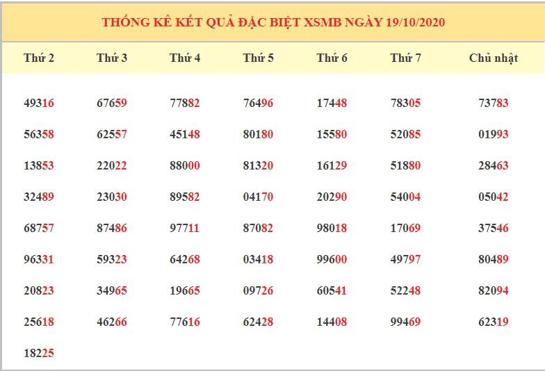 Dự đoán XSMB ngày 20/10/2020 - Dự đoán kết quả xổ số miền Bắc chính xác nhất