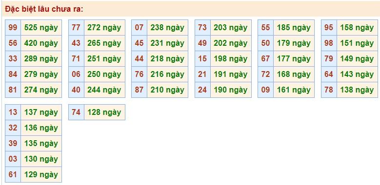 Phân tích XSMB 21/10/2020 với các cặp số gan nhất chưa về giải Đặc Biệt