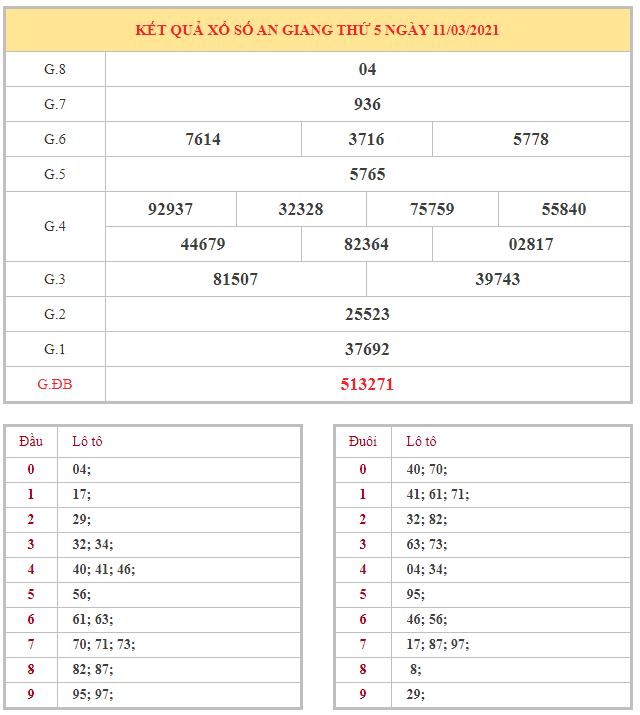Bảng kết quả XSAG hôm nay thứ 5 trong lần mở thưởng gần đây nhất