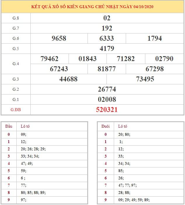 Bảng quay thử xổ số Kiên Giang hôm nay chủ nhật ngày 11/10/2020