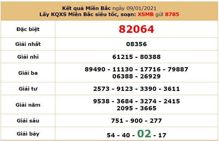 Soi cầu dự đoán XSMB 10/1/2021 hôm nay Chủ Nhật 6