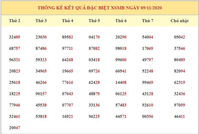 Dự đoán XSMB 10/11/2020 - Dự đoán xổ số miền Bắc thứ 3 hôm nay