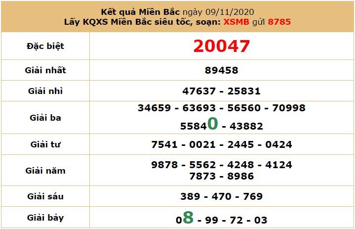 Soi cầu xổ số MB 10/11/2020 cho bộ song thủ lô
