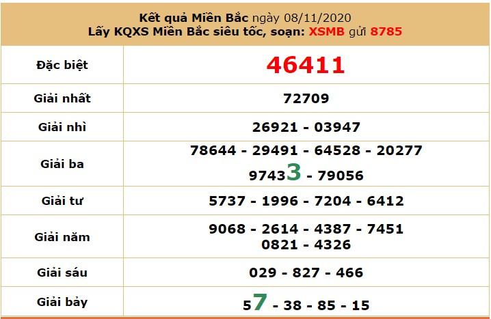 Soi cầu XSMB ngày 10/11/2020 qua cầu chạy từ vị trí 1-106 trong 2 ngày