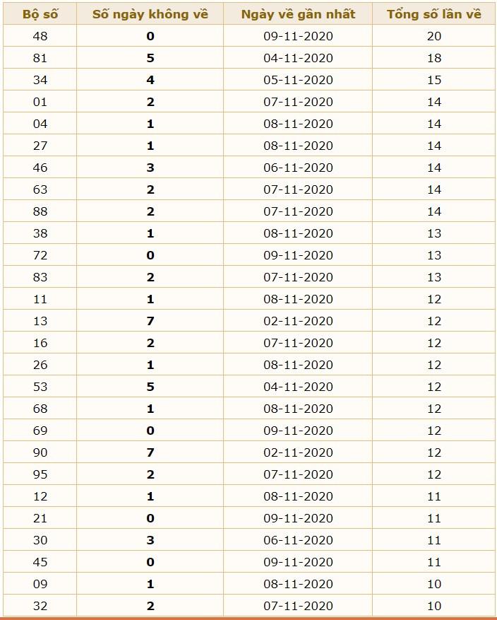 Phân tích XSMB 10/11/2020 theo cầu động chạy 3 ngày, 5 ngày