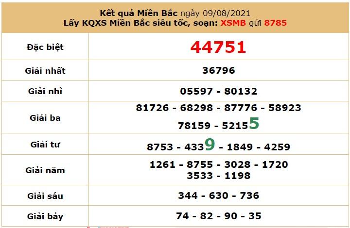 Dự đoán XSMB ngày 10/8/2021 7