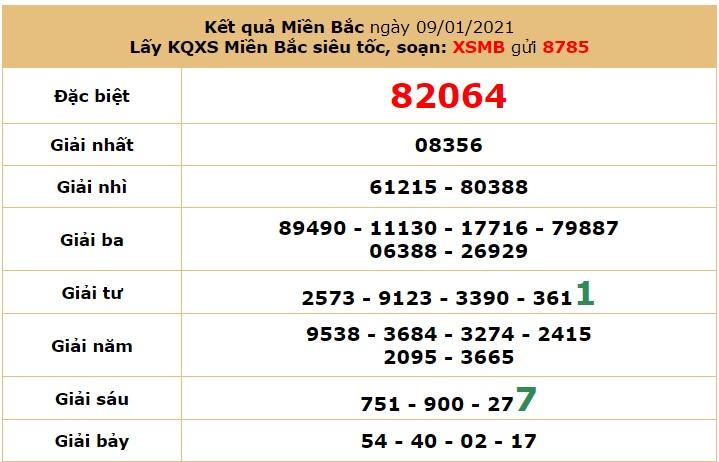 Soi cầu dự đoán XSMB 11/1/2021 hôm nay thứ 2 7