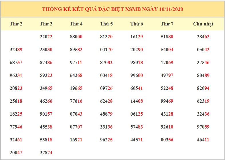 Dự đoán XSMB 11/11/2020 - Dự đoán xổ số miền Bắc thứ 4 hôm nay