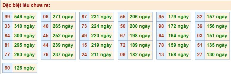 Thống kê XSMB 11/11/2020 các cặp số gan nhất giải Đặc Biệt chưa về