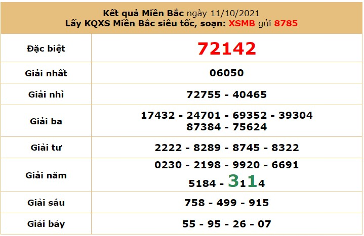 Dự đoán XSMB ngày 12/10/2021 5