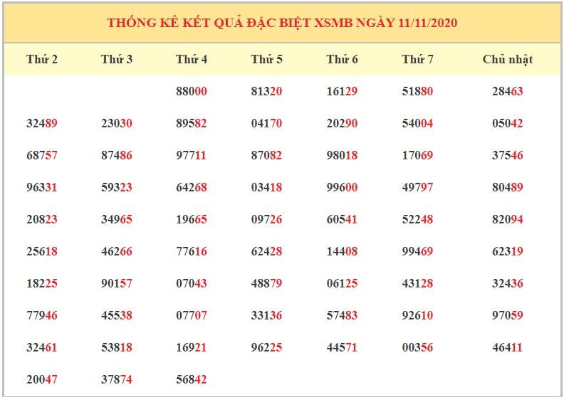 Dự đoán XSMB 12/11/2020 - Dự đoán xổ số miền Bắc thứ 5 hôm nay