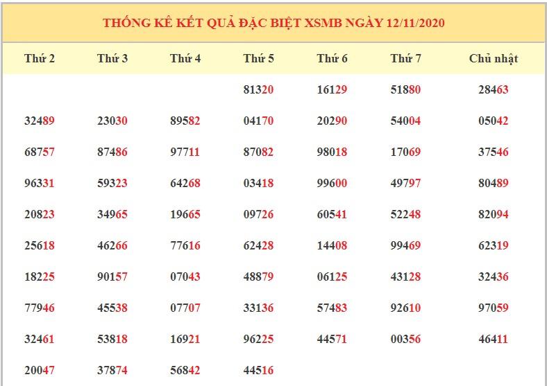 Dự đoán XSMB 13/11/2020 - Dự đoán xổ số miền Bắc thứ 6 hôm nay