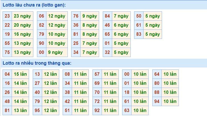 Thống kê XSMB 13/11/2020 nhanh các bộ loto gan, loto ra nhiều