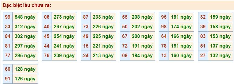 Thống kê XSMB 13/11/2020 các cặp số gan nhất giải Đặc Biệt chưa về