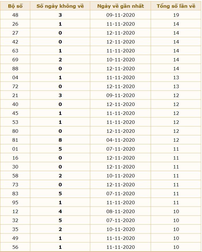 Phân tích XSMB 13/11/2020 theo cầu động chạy 3 ngày, 5 ngày