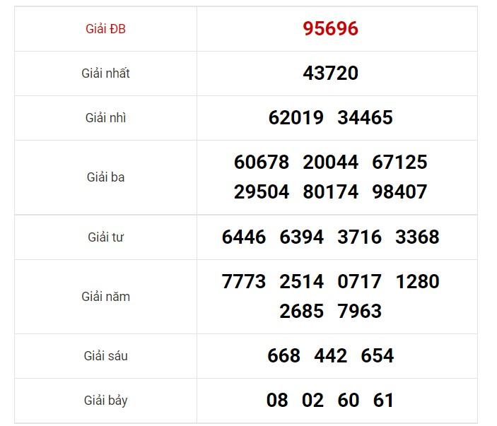 Dự đoán XSMB 15/6/2021 - Soi cầu xổ số miền Bắc 15/6/2021 8