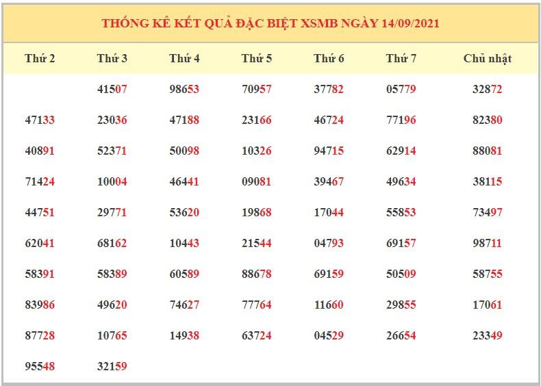 Dự đoán XSMB ngày 15/9/2021 - Soi cầu xổ số miền Bắc thứ 4 hôm nay2